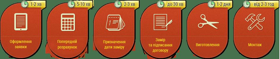 Етапи замовлення натяжних стель